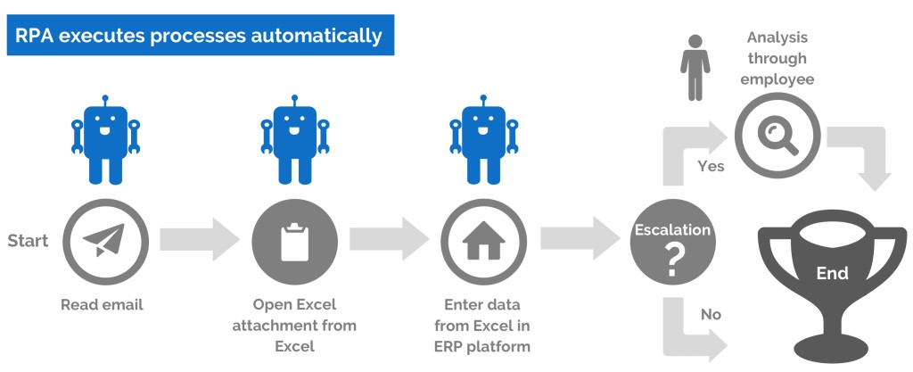 Learn all about RPA Robotic Process Automation Tools and Technology