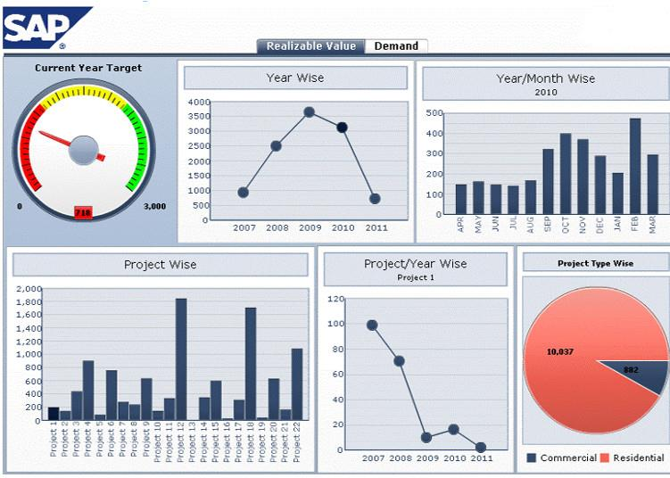 sap business objects bo applications A business intelligence platform like sap businessobjects provides the ad hoc  reporting, self-service data visualization and predictive analytics your.