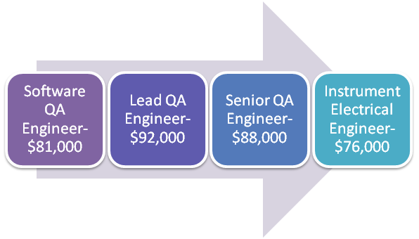 How To Become a Successful Quality Engineer?   Sulekha Tech Pulse